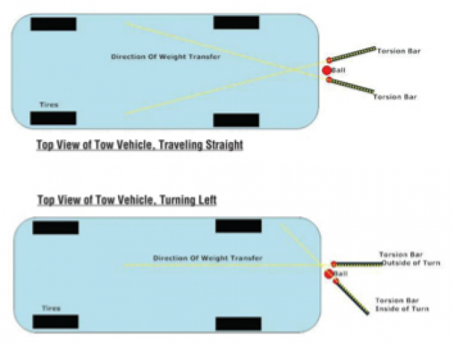 Figure 2: Torsion bar weight distribution.